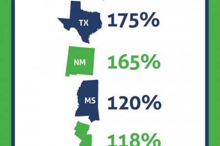 Top 5 States for HIE Growth Infographic