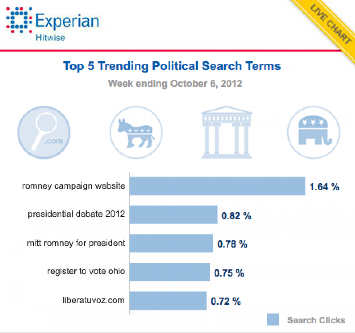 Top 5 Trending Political Search Terms Infographic