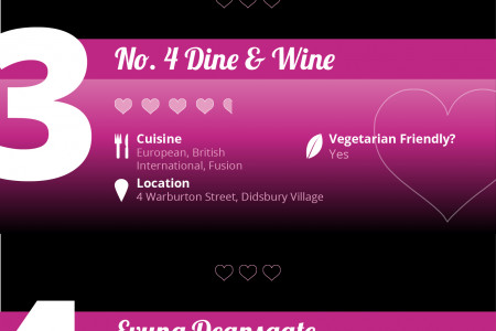 Top 5 Valentine's Menus in Manchester Infographic