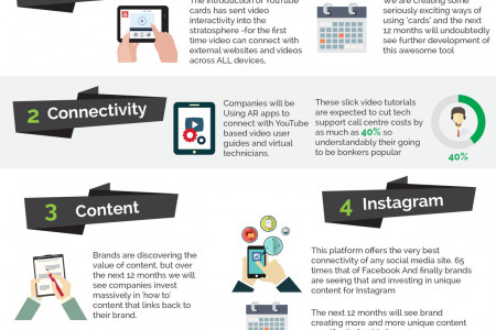 Top 5 Video Marketing Trends for 2015 Infographic