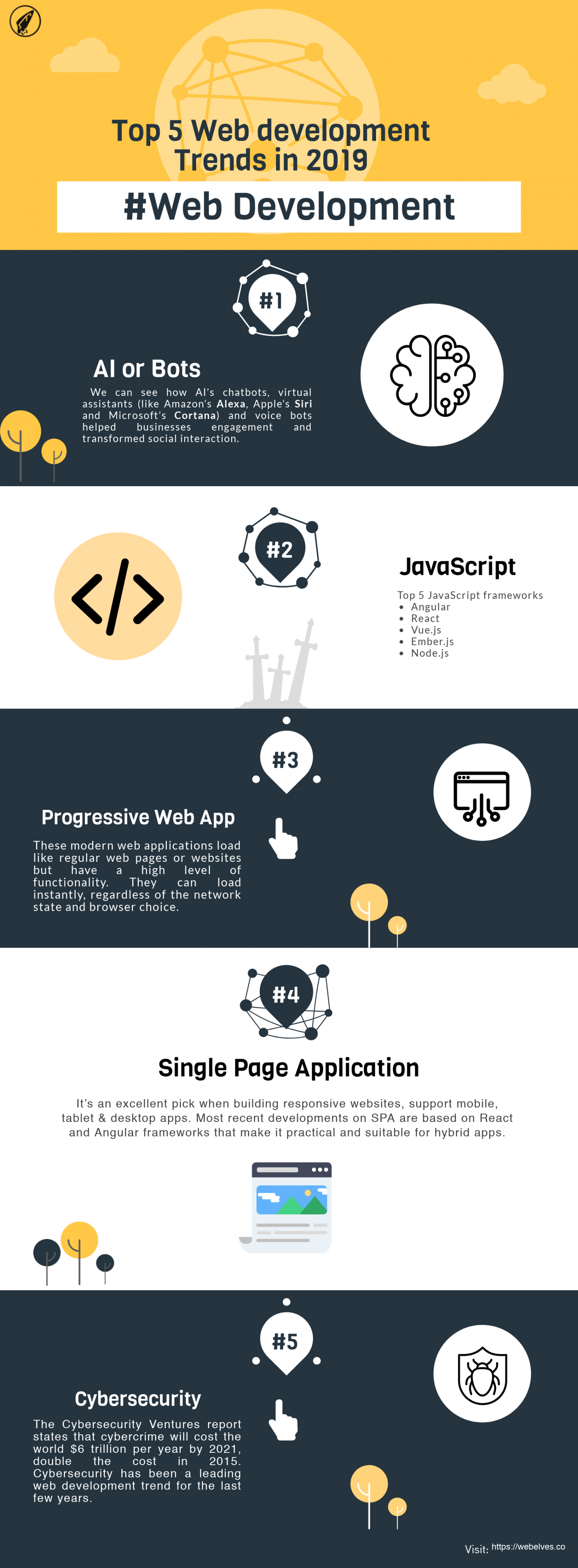 Top 5 Web Development Trends Infographic