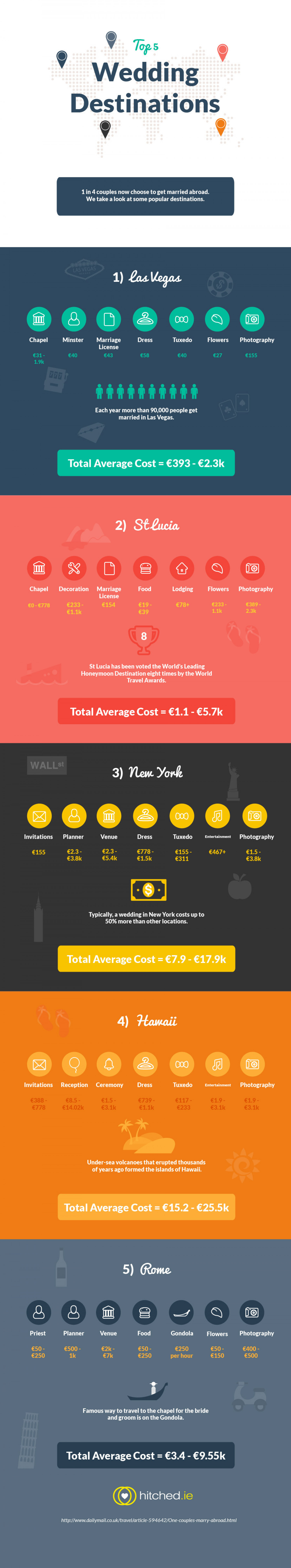 Top 5 Wedding Destinations Infographic