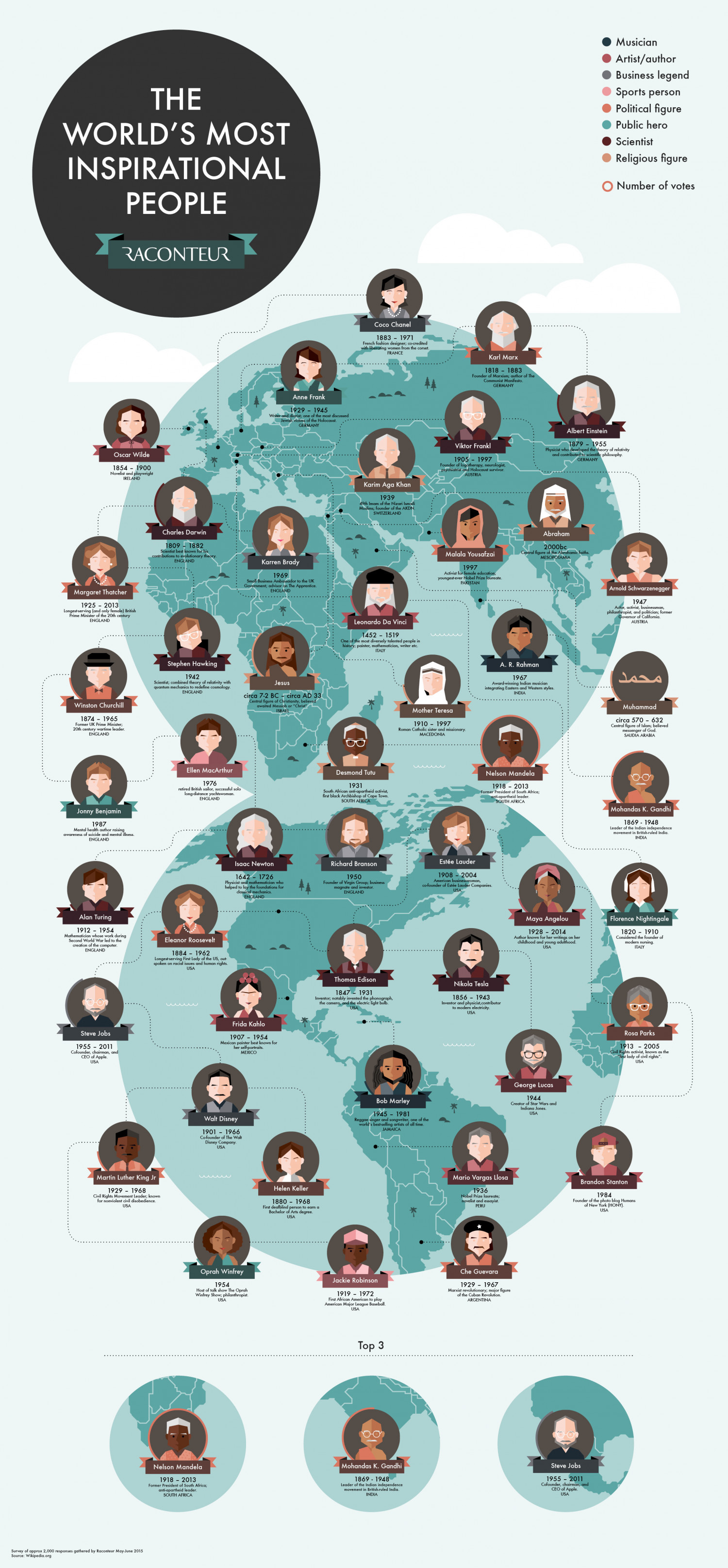 Top 50 most inspirational people  of all time Infographic