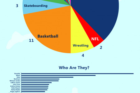 Top 50 Most Popular Athletes on Social Media Infographic