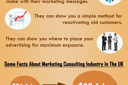 Top 6 Benefits Of A Marketing Consultant Infographic