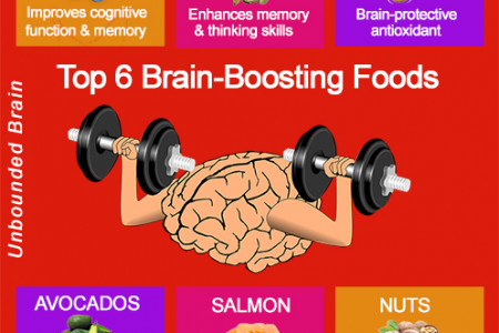 Top 6 Brain-Boosting Foods Infographic