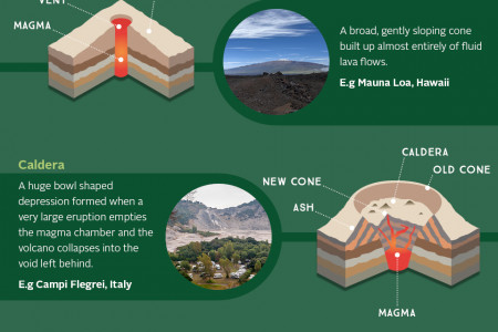 Top 6 fascinating volcano facts Infographic