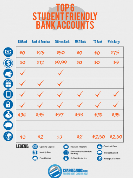 Top 6 Student Friendly Bank Accounts Infographic