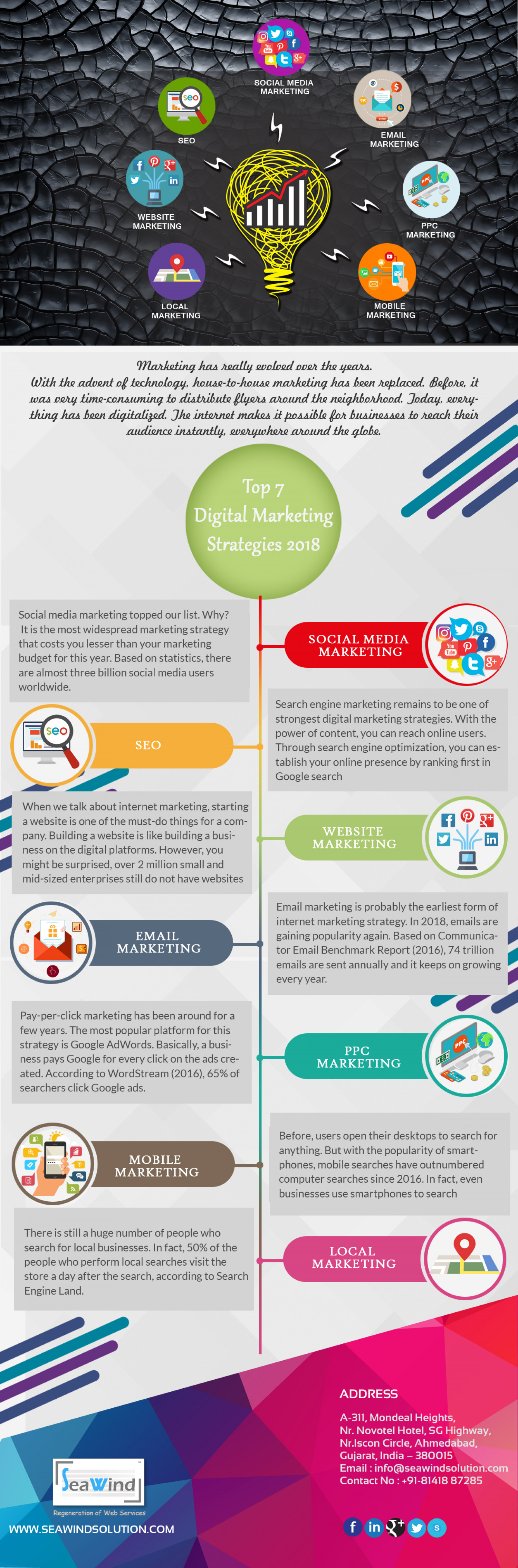 Top 7 Digital Marketing Strategies in 2018 Infographic