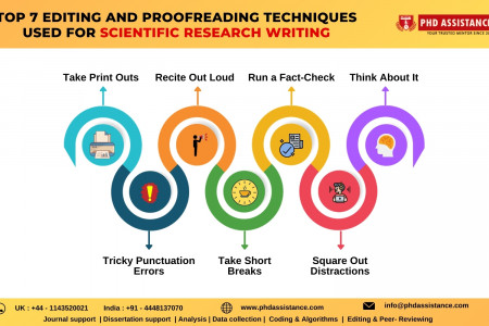 Top 7 Editing and Proofreading Techniques Used for Scientific Research Writing - Phdassistance Infographic