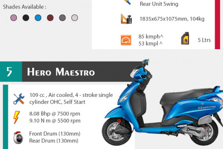 Top 7 Gearless Scooters in India Infographic