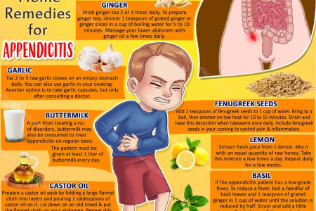 Top 7 Home Remedies for Appendicitis Infographic