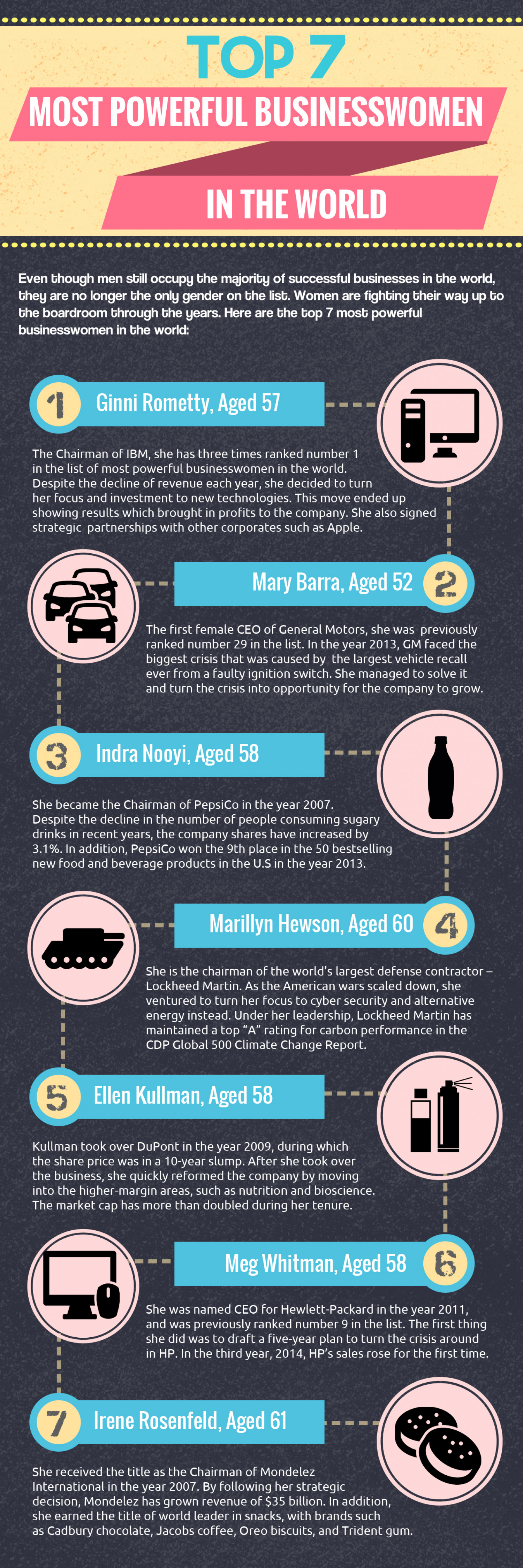 Top 7 Most Powerful Businesswomen in the World Infographic