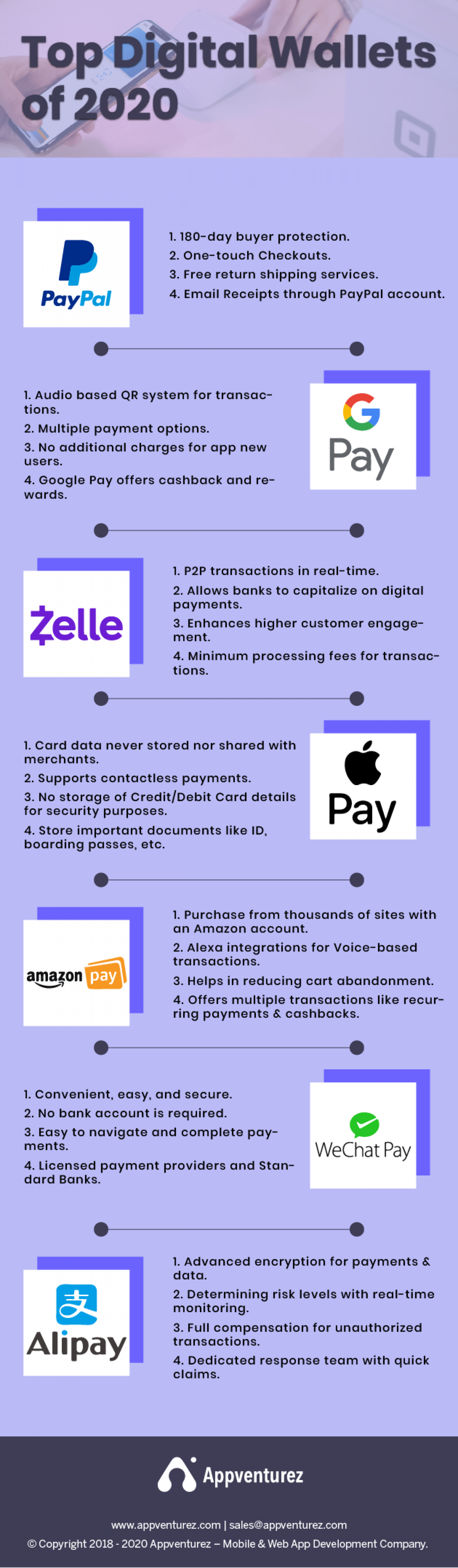 Top 7 most prevalent digital wallet trends of 2020 Infographic