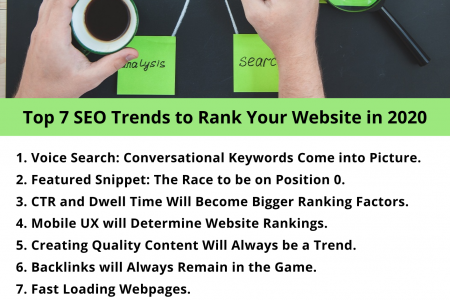 Top 7 SEO Trends to Rank Your Website in 2020 Infographic