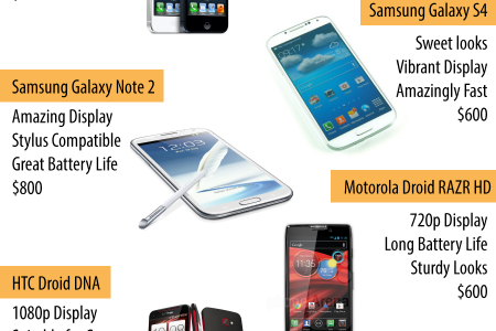 Top 7 Smartphones for 2013 Infographic