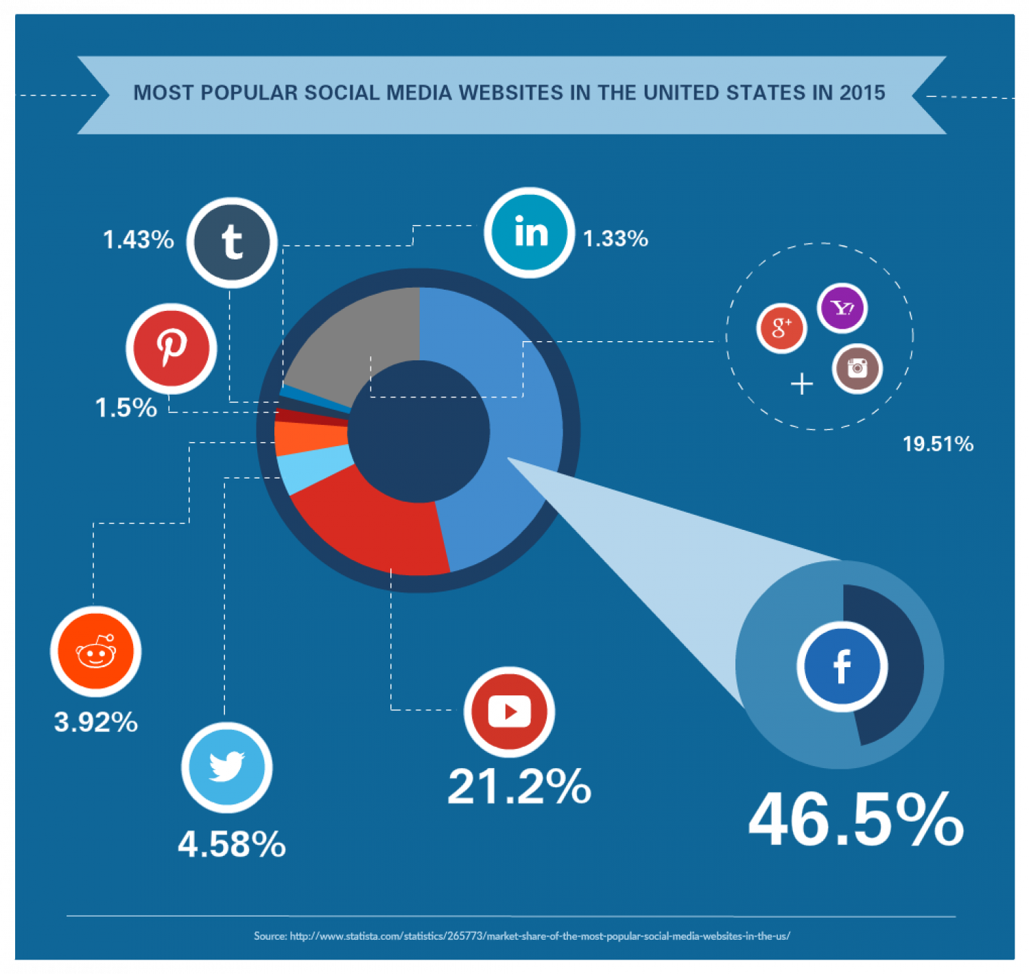 Top 7 Social Media Sites Market Share Percentage Infographic
