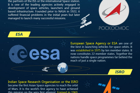 Top 7 Space Agencies in the World Infographic