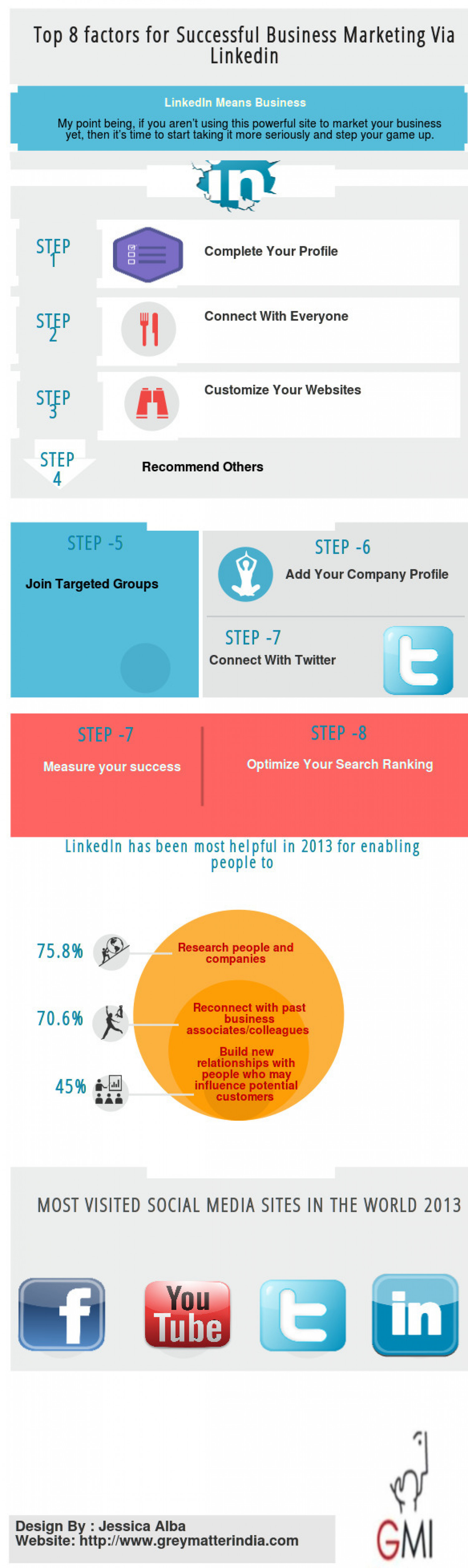 Top 8  factors for Successful Business Marketing Via Linkedin Infographic