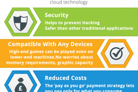 Top 8 Benefits of Cloud Computing in Gaming Industry Infographic