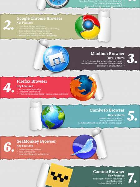 Top 8 Browsers for Apple Mac Infographic