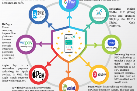 Top 8 E-Wallets in UAE For A Safe Digital Banking Experience During COVID-19 Infographic