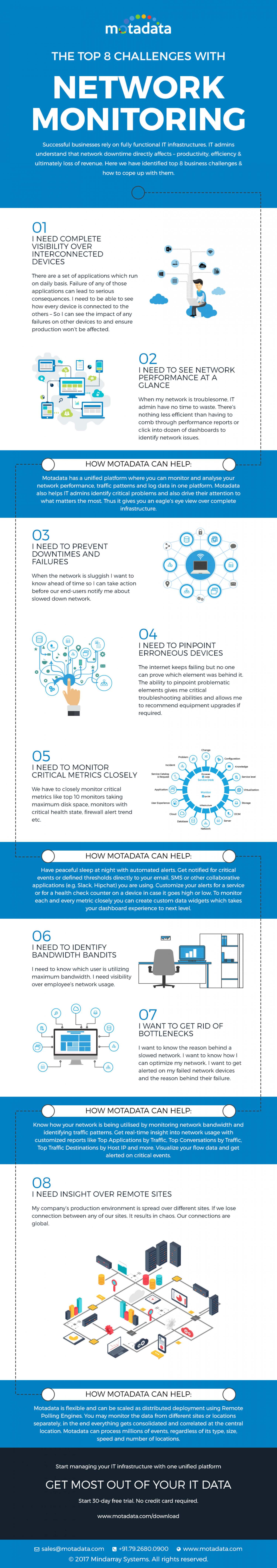 Top 8 Network Monitoring Challenges (Infographic) Infographic
