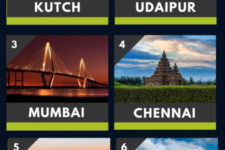 Top 8 Places In India For Solo Travelers - Published By TamilNadu Routes Infographic