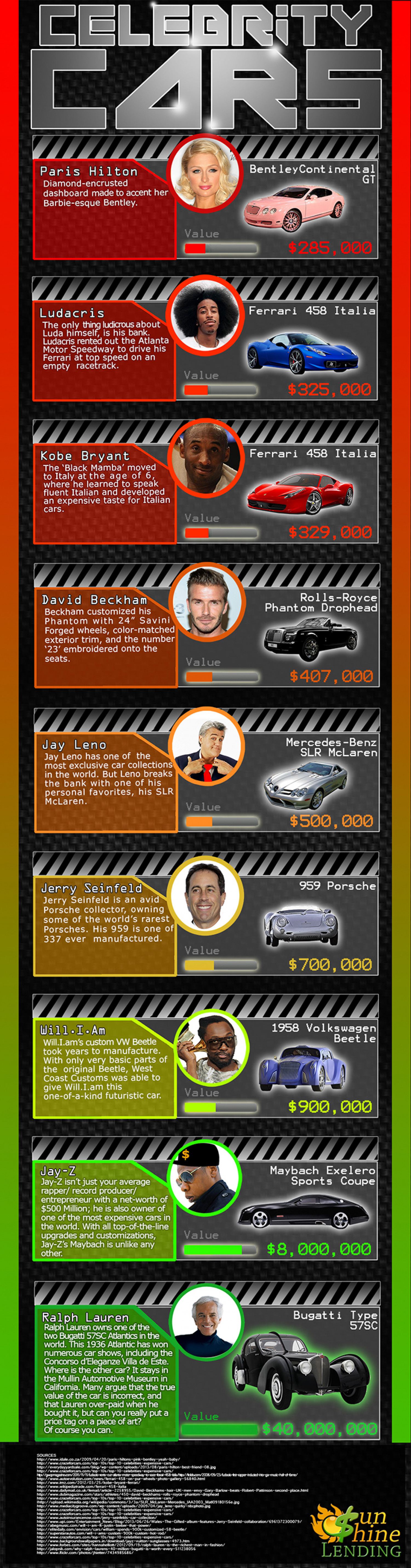 Celebrity Cars Infographic