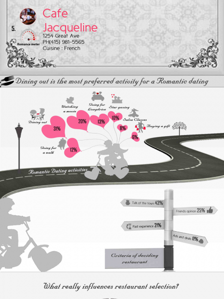 Top 9 Romantic Restaurants in San Francisco Infographic
