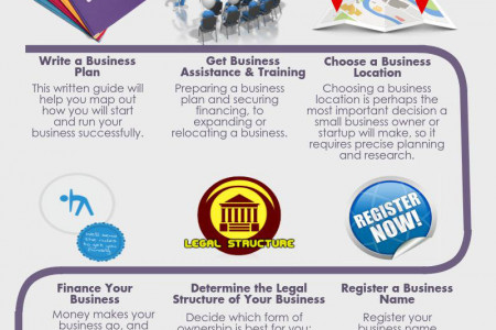 Top 9 Steps to Starting a Business Infographic