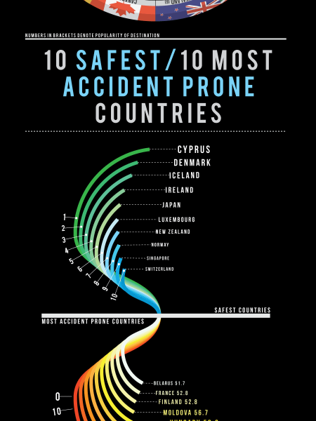 Top Accidents in the Top Destinations Infographic