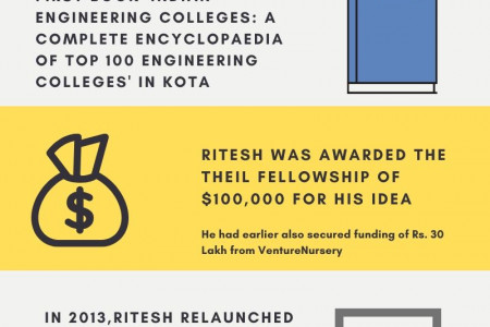 Top Achievements Of The OYO CEO, Ritesh Agarwal Infographic