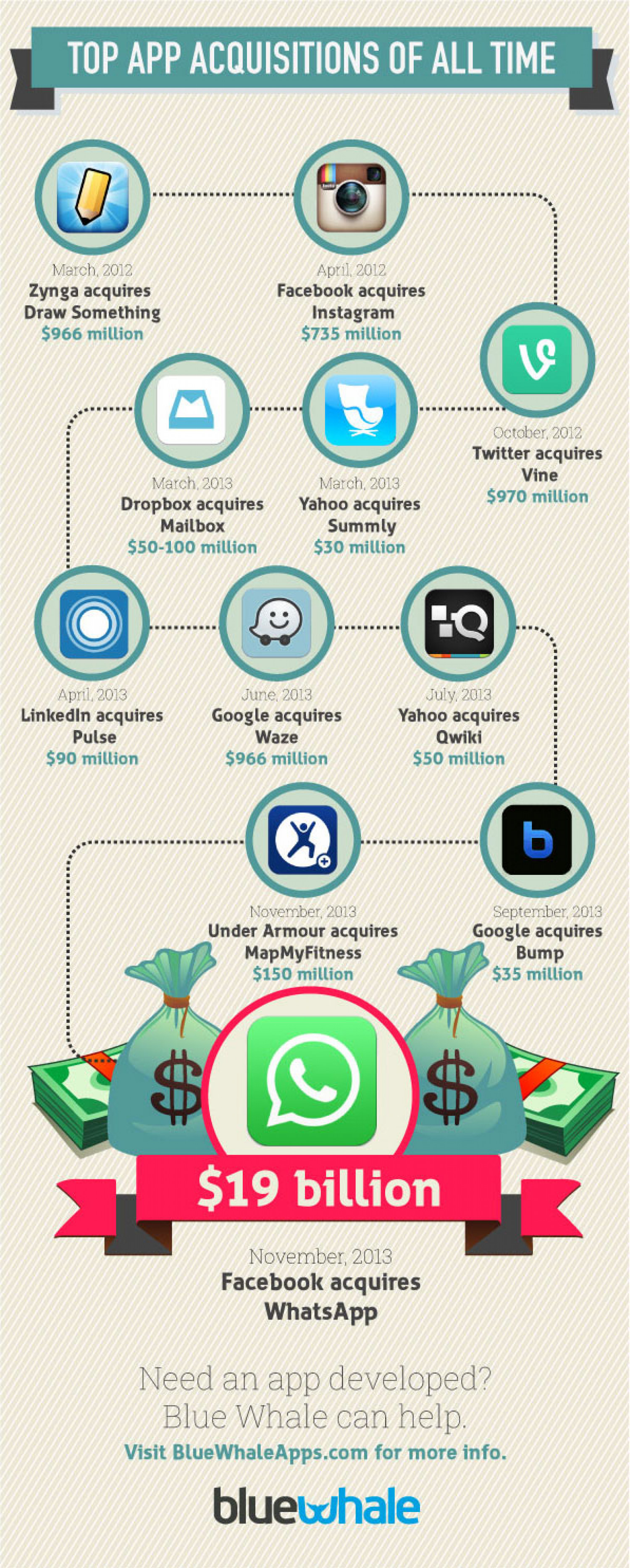 Top App Acquisitions of All Time Infographic