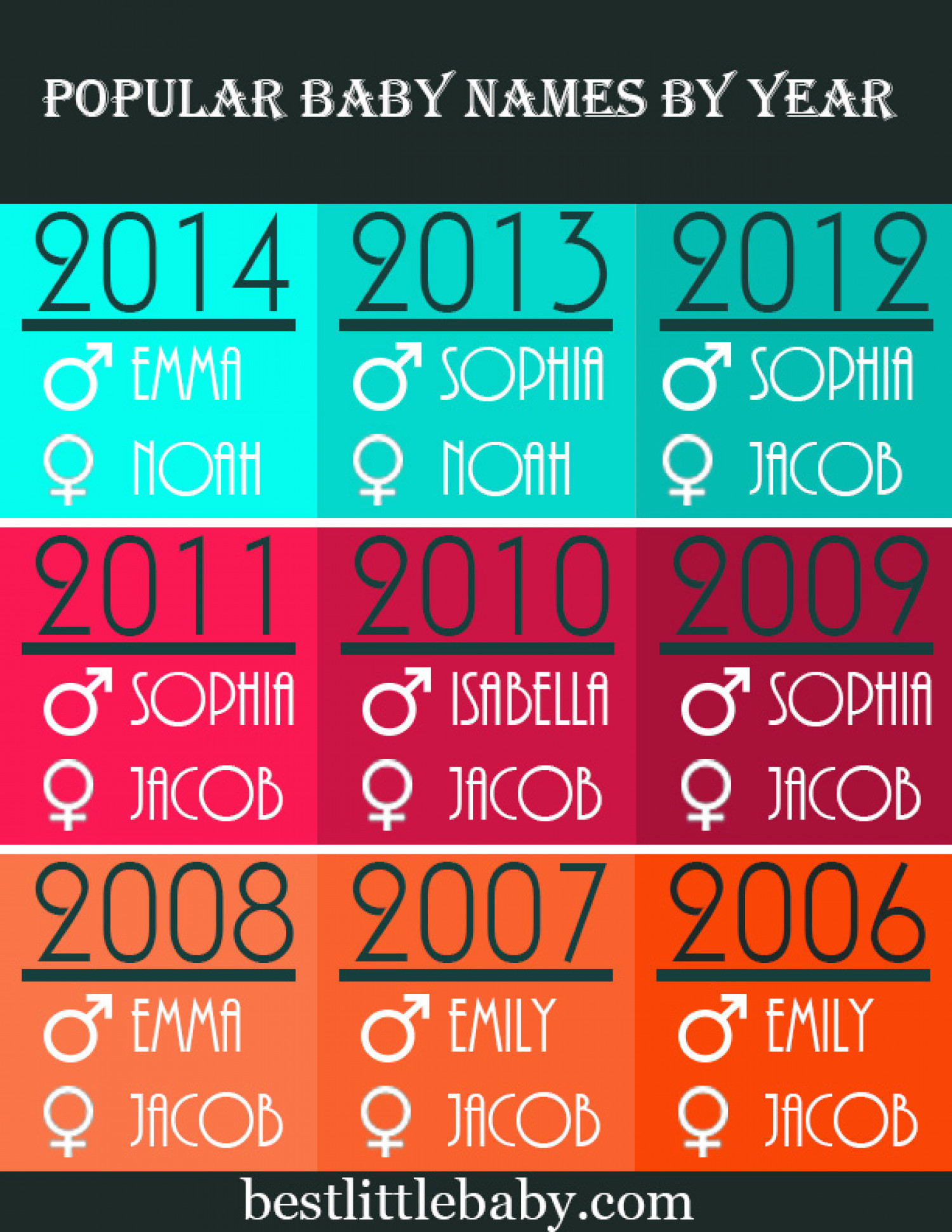 Top Baby Names 2006 - 2014 Infographic