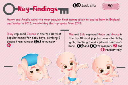 Top Baby Names in the UK Infographic