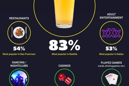 Top Bachelor and Bachelorette Party Destinations Infographic