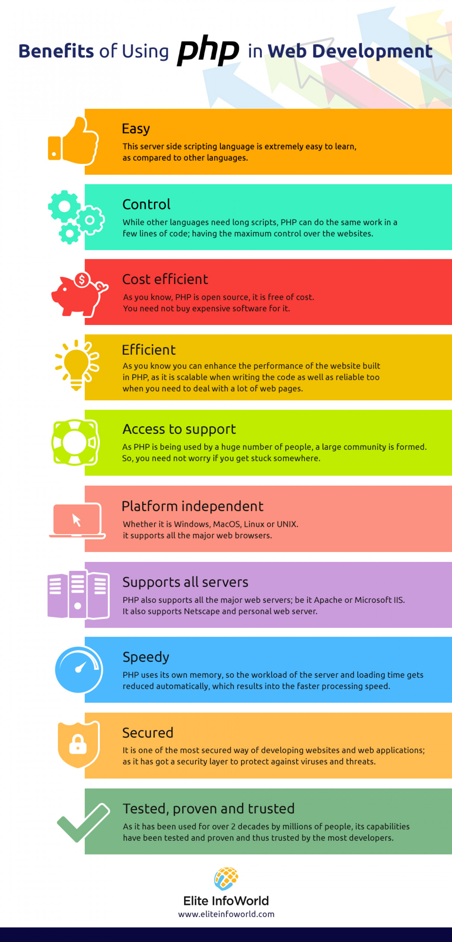 Top Benefits of Using PHP in Web Development [INFOGRAPHIC] Infographic