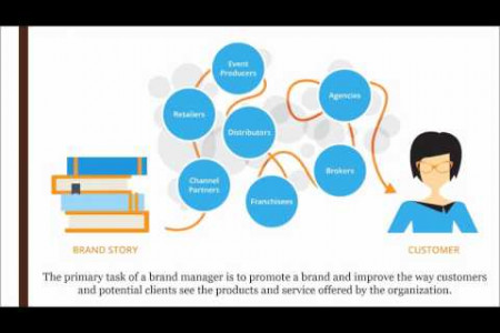Top Brand Management Consultant Companies in UAE Infographic