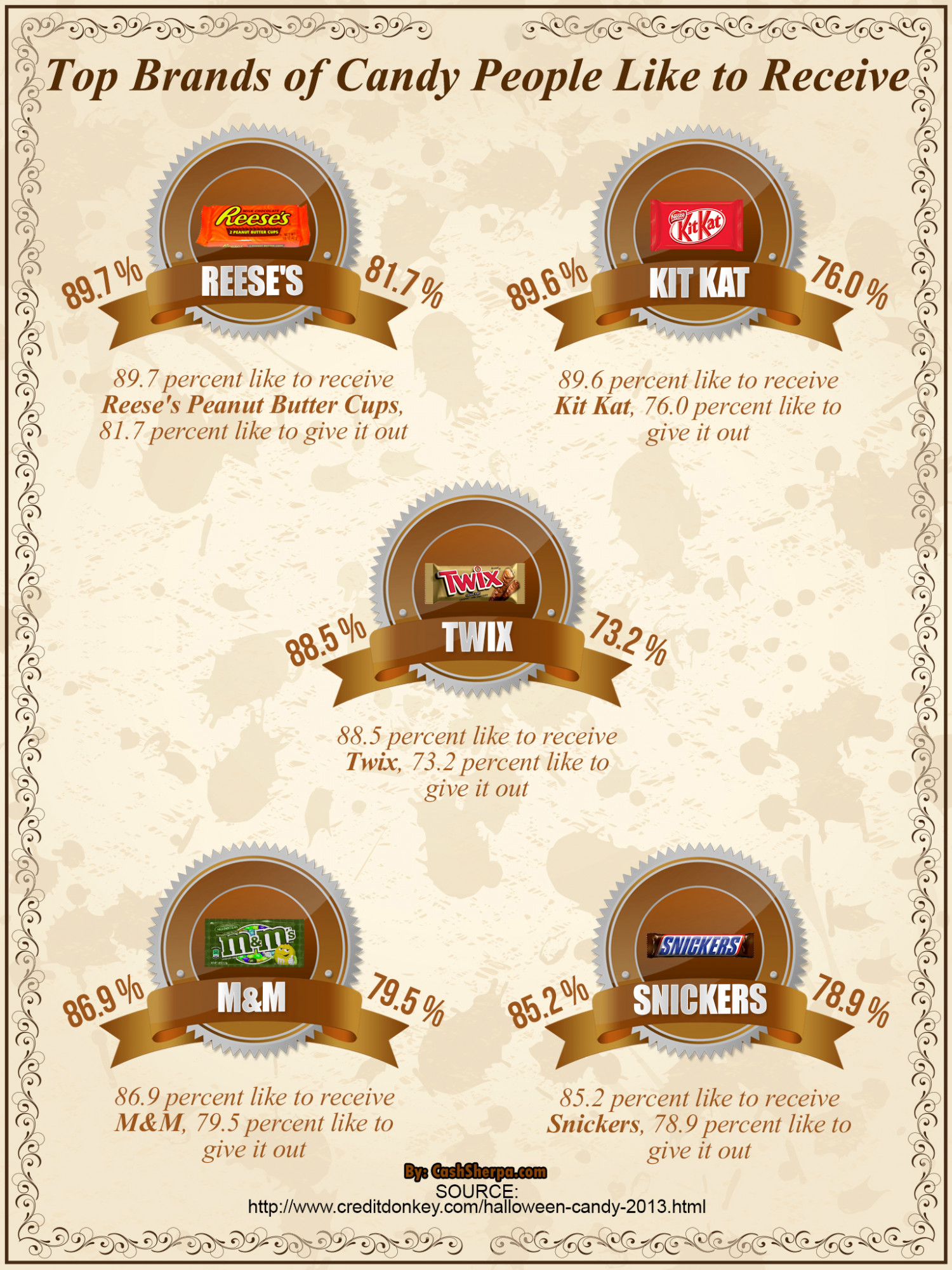 Top Brands of Candy People Like to Receive on Halloween Infographic