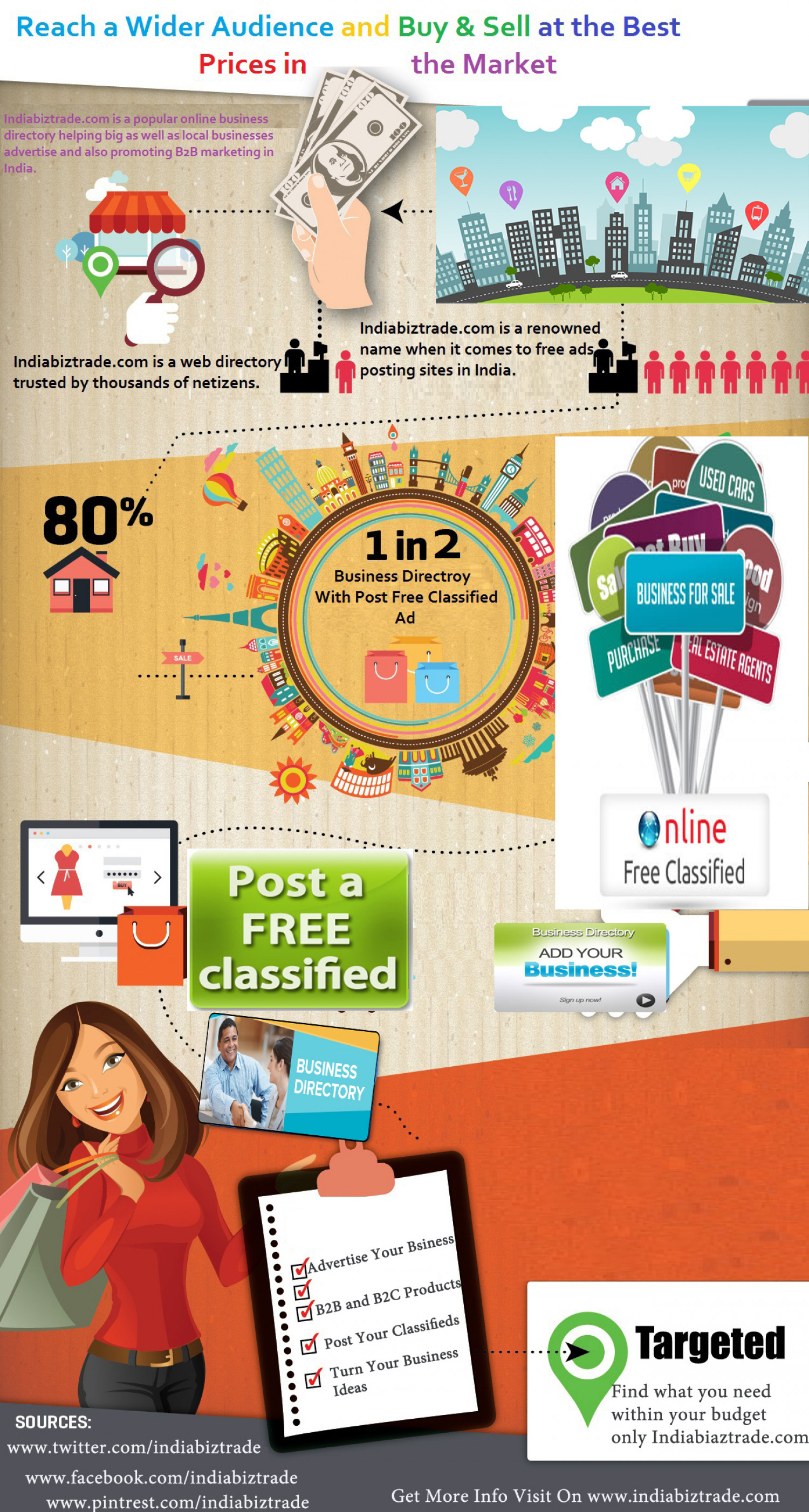 Top Business Directory - All B2B and B2C Products and Services Infographic