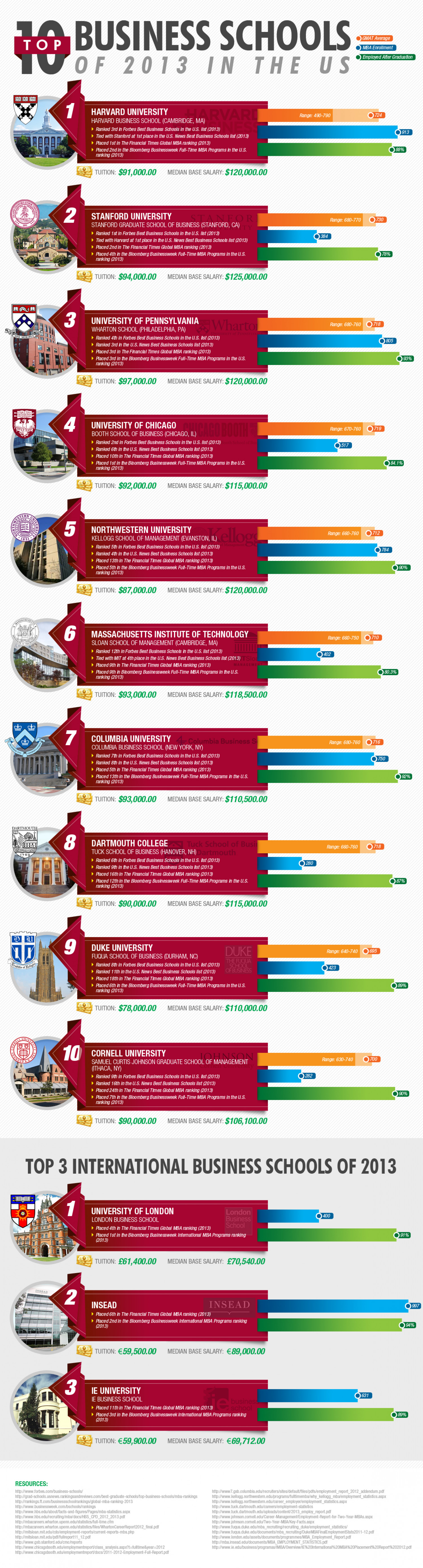 Top 10 Business School of 2013 in The US Infographic