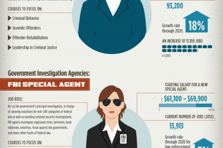 Top Careers For Students of Criminology and Criminal Justice Infographic