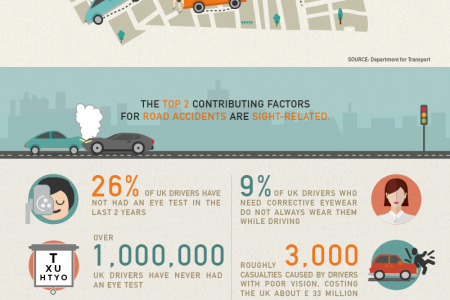 Top Causes of Road Accidents in the UK Infographic