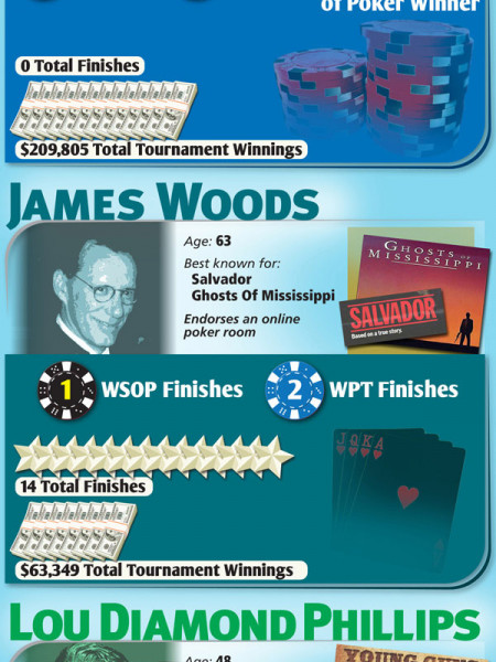 Top Celebrity Poker Players Infographic