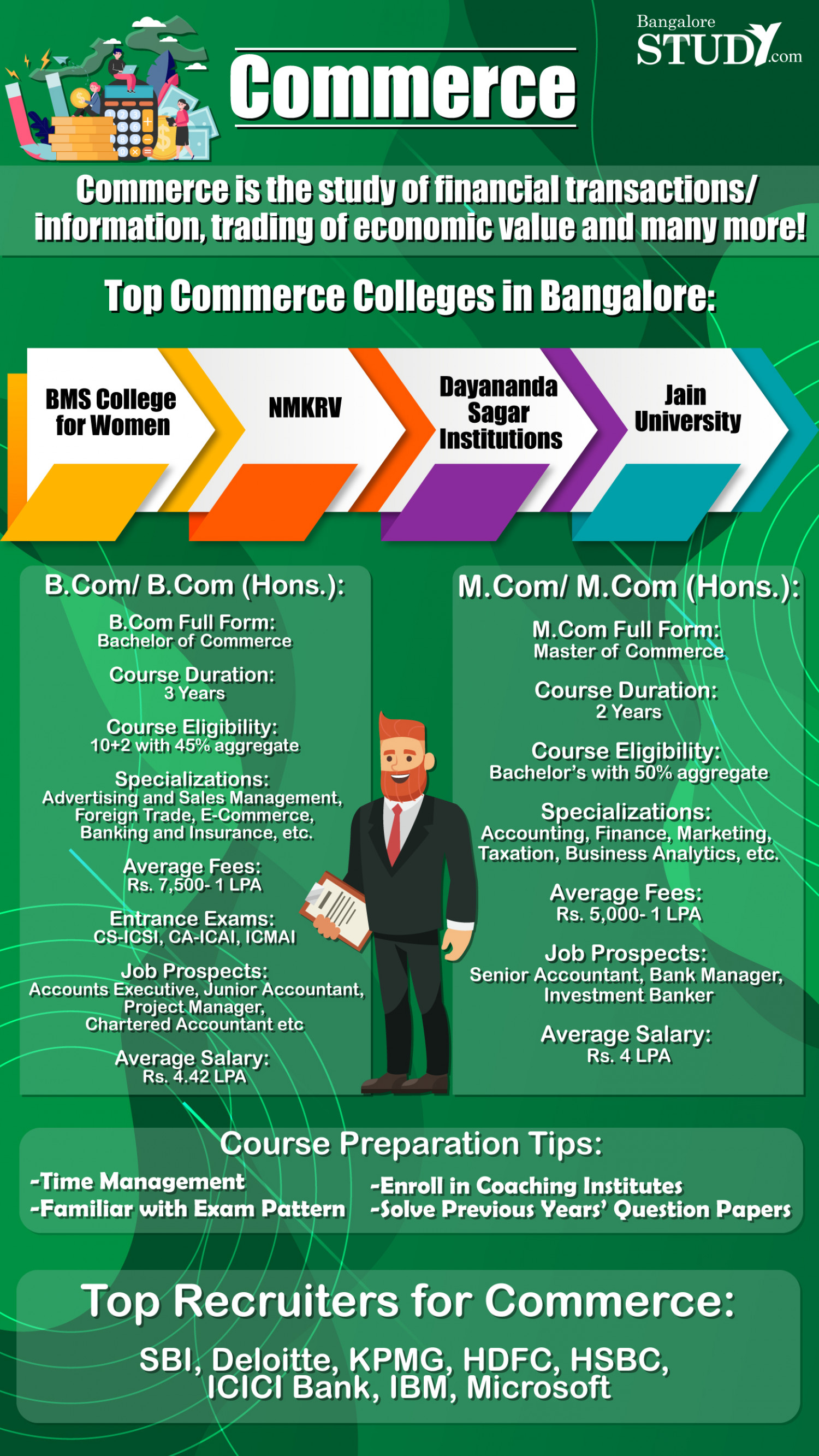 Top Commerce courses in Bangalore Infographic