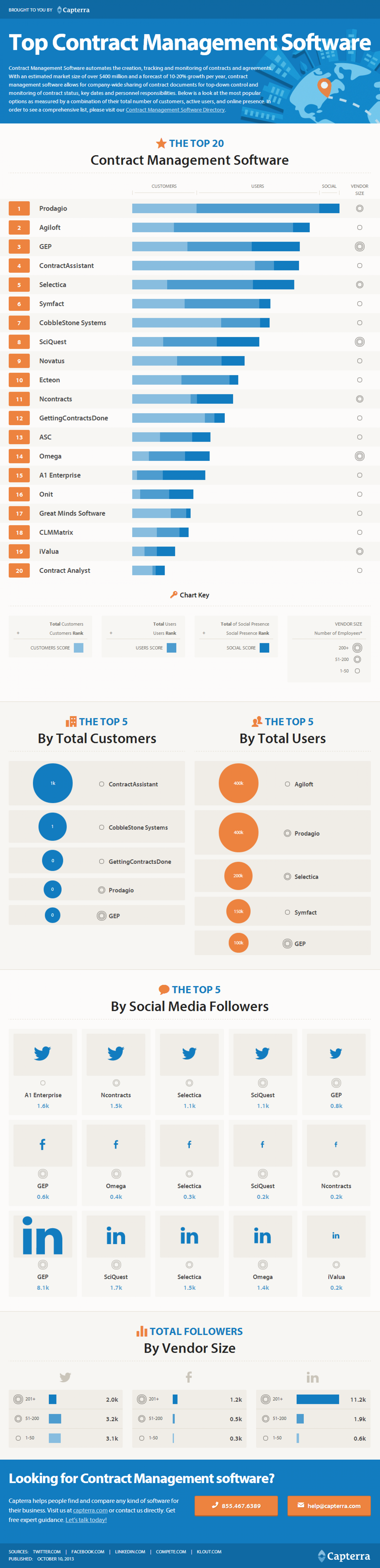 Top Contract Management Software Infographic