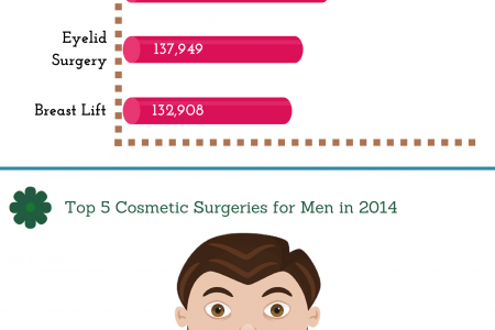 Top Cosmetic Surgery Procedures For Men & Women Infographic