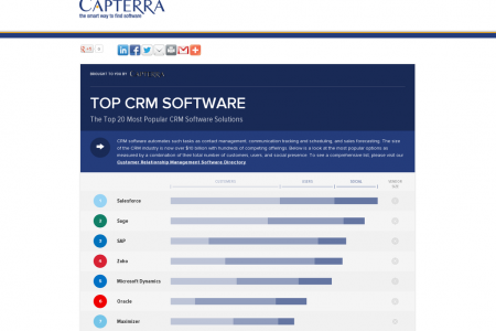 Top CRM Software Infographic