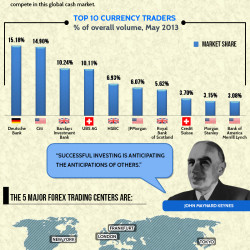 Top currency traders
